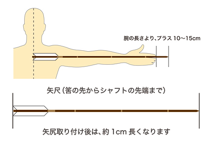 矢尺の計り方